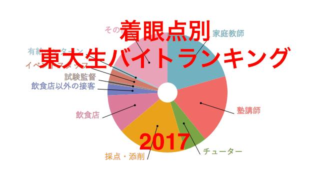 【東大生97人に聞いた】着眼点別・バイトランキング2017!